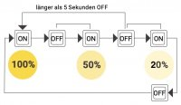 SMD LED Einbaustrahler Tom / 230V / 5W /  3 - Stufen...